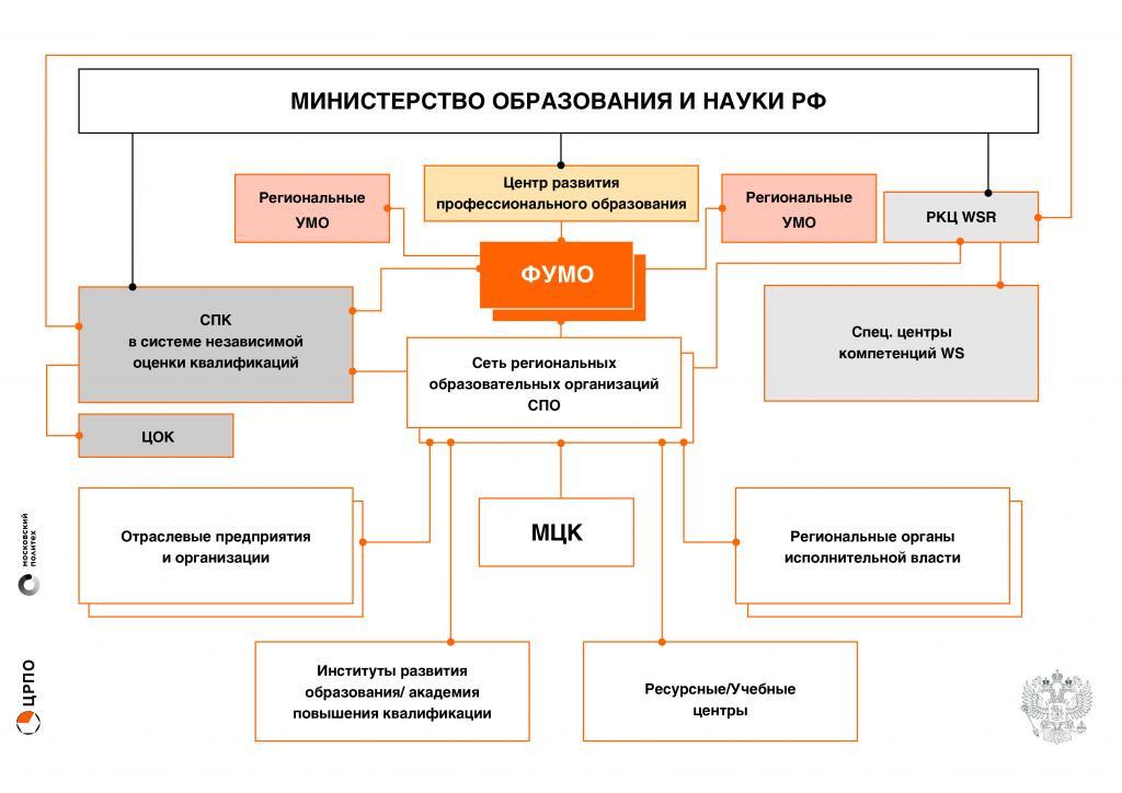 Кировский медицинский колледж.